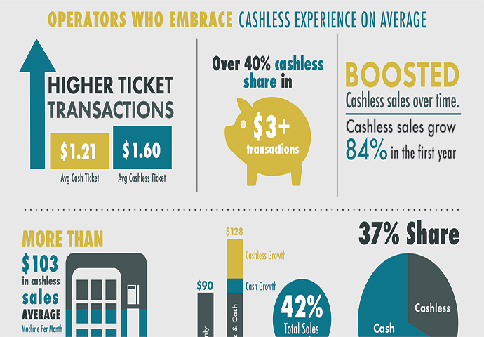 Parlevel Cashless Pay Infographic